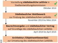 Plan_Verteilerkreis9_Zeitplan-201404